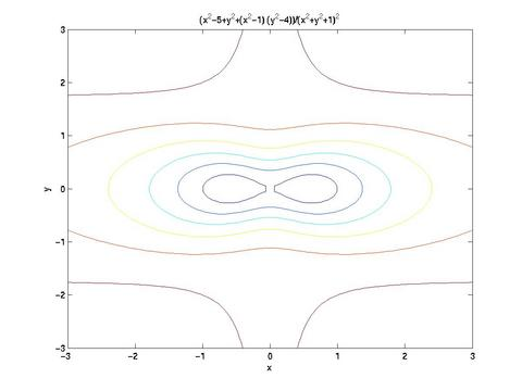 Visualizing Functions of Several Variables