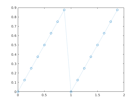 Least Squares Fit With Functions 1 Cos 2 Pi T Sin 2 Pi T Cos 4 Pi T Sin 4 Pi T