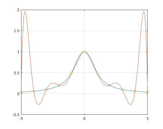 Example for interpolation