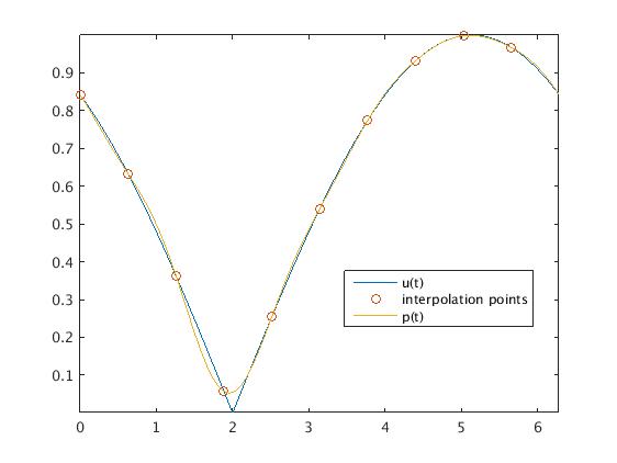 Interpolate a periodic function by trigonometric polynomial