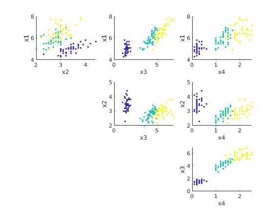 Example for Principal Component Analysis (PCA): Iris data