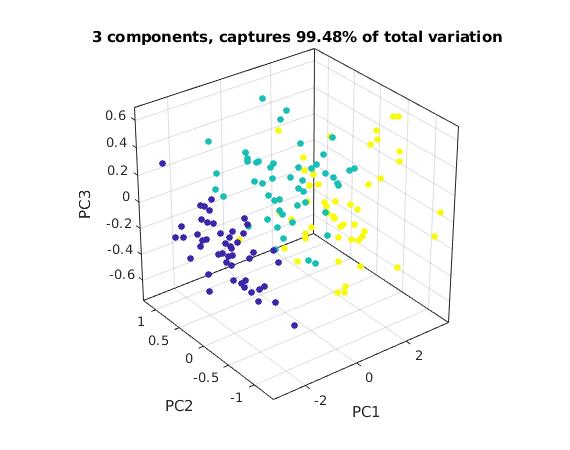 Example for Principal Component Analysis (PCA): Iris data